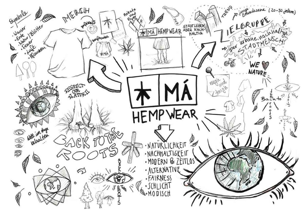Illustration und Design Hamburg/Illustration/Scribble/Graphic Recording Mind Map/amvspreckelsen